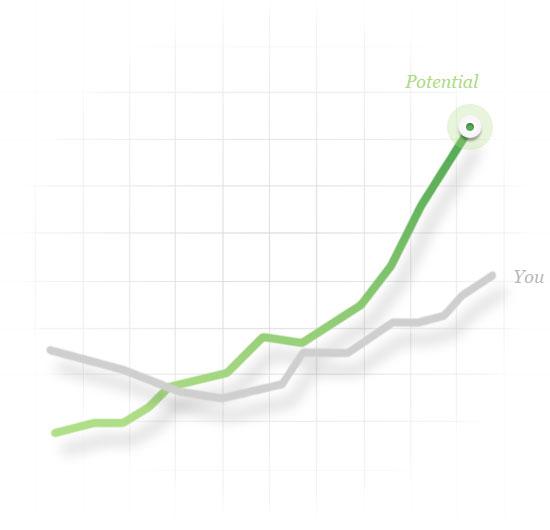 potential graph innvio
